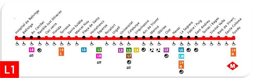 Barcelona Metro L1